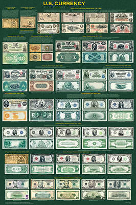 U.S. Currency Laminated Educational History Reference Chart Poster 24x36