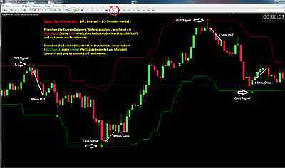 Binäre Optionen, Binary Options, SUPER-SIGNAL STRATEGIE, Forex Handel Trading