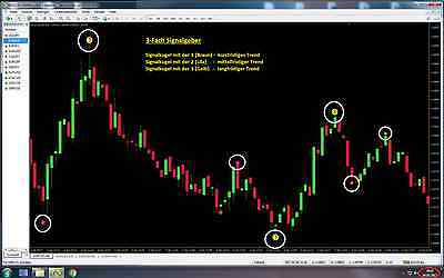 Binäre Optionen, Binary Options, MEGA-TREND STRATEGIE, Forex Handel Trading