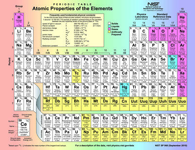 PERIODIC TABLE OF ELEMENTS Silk Fabric POSTER (60x80cm) EDUCATIONAL CHEMISTRY