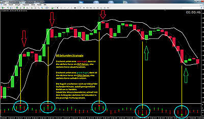 Binary Options, 60 Seconds TOP STRATEGY,+Demo-Account for Practice,Forex Trading