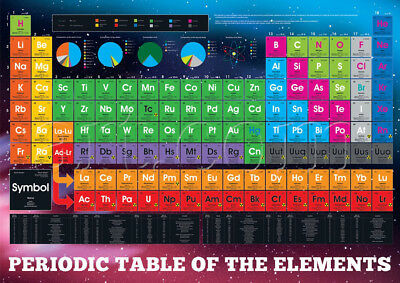 PERIODIC TABLE OF ELEMENTS Silk Fabric POSTER (50x33cm) EDUCATIONAL CHEMISTRY