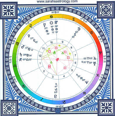 Astrology birth chart and report