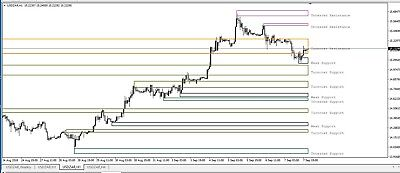 Support and Resistance Forex trading - Scalping or Swing Trade