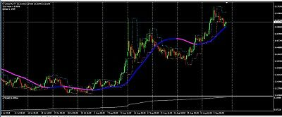 Signal line Forex trading strategy/system - Clear entry and stop loss