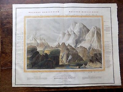 1821? Thomson Comparative Mountains World Lizars Mountaineering Himalaya Andes
