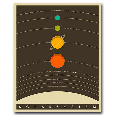 Solar System Vintage Classic Astronomy Planets Silk Poster 13x16 24x30inch J230