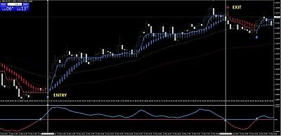 MT4 Forex and Binary Options Trading System Indicator