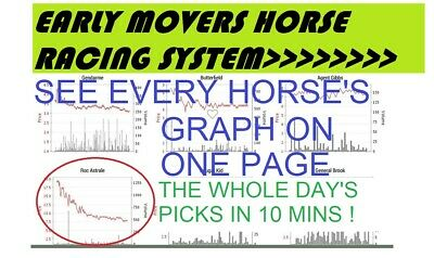 Betfair Horse Racing Early Movers System. The exact time to find picks is key!