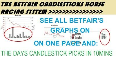 Betfair Horse Racing Candlesticks System. Follow The Big Stakes Pro Bettors!