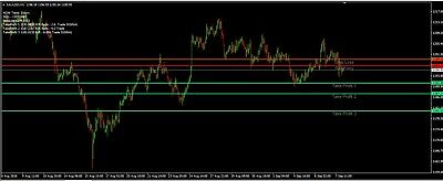 Fibonacci Forex trading strategy - Take Profit and Stop Loss entries