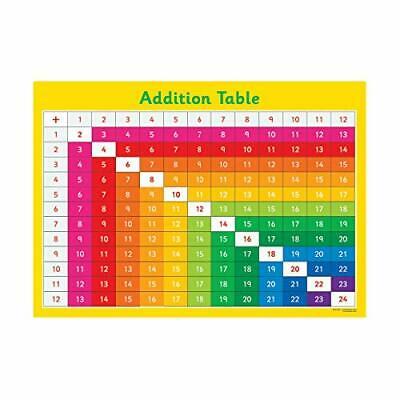 Kids Early Learning Posters For Classroom Addition Table Chart