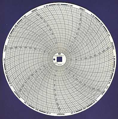 DIN 439 with Pilot Hole Replacement for Dickson C439 7-Day 0° to +250° F/C chart