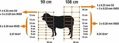 50m X 108cm SHEEP NETTING Electric Fencing- SHEEP & GOAT Containment