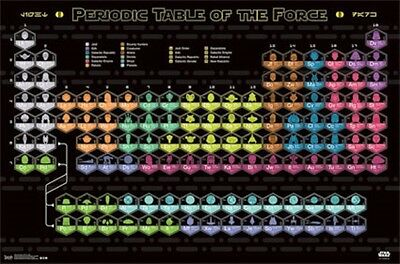 Periodic Table of the Force Star Wars Poster 22x34