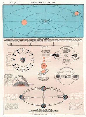 1944 Antique ASTRONOMY Print The SOLAR SYSTEM Planets and Sun 2842