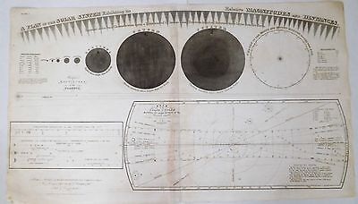 Original 1835 Burritt's Map of Solar System astrological astrology Planets Old