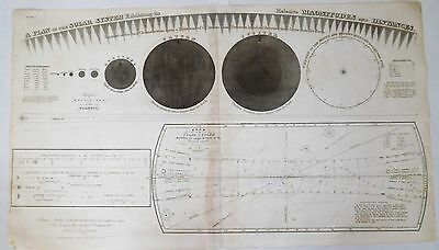 Original 1835 Burritt's Map of the Solar System