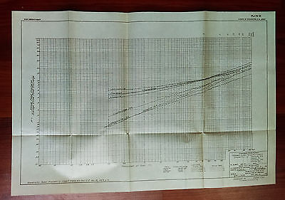1928 Tennessee River Engineering Diagram Probable FLOOD FREQUENCY Curves