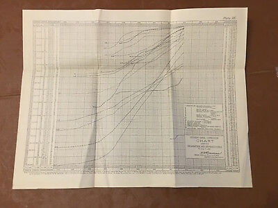 1912 Panama Canal Chart Showing Excavation and Expenditures