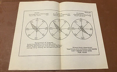 1910 Panama Canal Diagram Showing Wet Season Wind Rose