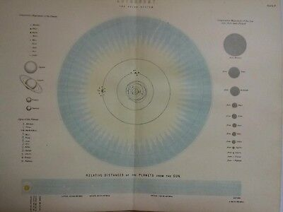c 1899 Antique Map of Astronomy- The Solar System-Distance From the Sun