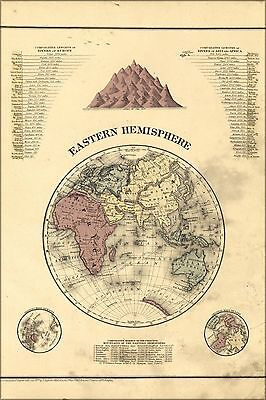 Poster, Many Sizes; Map Of Europe Asia & Africa 1877