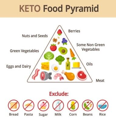 Keto Diet 28 Day Meal Plan for Beginners