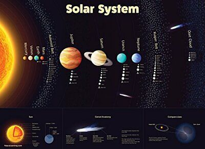 Solar System Poster - Laminated - Durable Wall Chart of Space and Planets for Ki