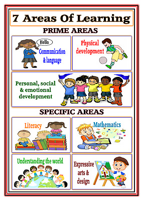 A4 Poster Sign Educational EYFS Children Kids Childminders 7 Areas Of Learning