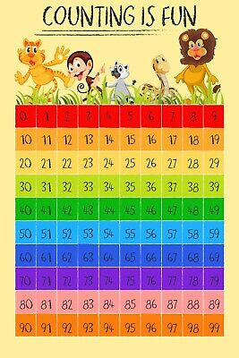 Counting Learning 1 To 99 Numbers A0, A1, A2, A3, A4 Wall Poster
