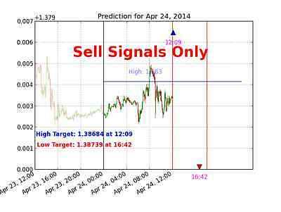 Free Forex Signals Trial