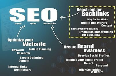 I will create 300+ PR1-PR6 SEO Backlinks For Your Website - Boost Your PageRank