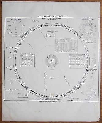 Berghaus: Large Celestial Map Solar System Planets Astronomy - 1858