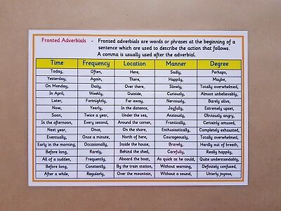 *NEW* Fronted Adverbials - KS1 / KS2 A4 Literacy Word Mats - Writing Prompt Mats