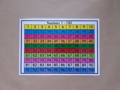 Hundred Square/grid - A4 Poster - 100 Square -KS1/KS2 NUMERACY TEACHING RESOURCE