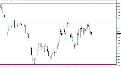 Forex Auto Drawing Levels Indicator Support and Resistance Level Trading (Mt4)
