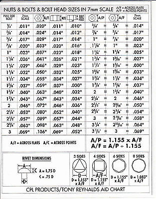Nuts Bolts Head Sizes in 7mm Scale Chart for O Gauge