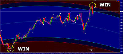 Barbarrian Arrow Forex and Binary Options Indicator PRO/ 90% Win Rate! New 2016