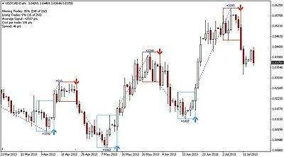 Forex Indicator Professional DAY TRADING  System