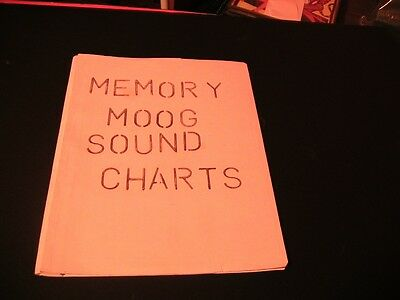 Memorymoog Sound Charts-Patches