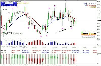 Forex Trading Indicator Strong Abi System