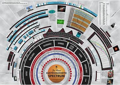 Electromagnetic Spectrum Wall Poster Educational Big Bang Theory N2 Sz: A2 A1 A0