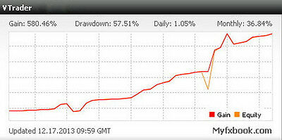VTrader Forex EA/ Robot. Great Results/ Verified by MyFxbook