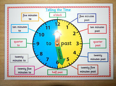 TELLING THE TIME - A4 POSTER/MAT - Clock Face/KS1/KS2 NUMERACY TEACHING RESOURCE