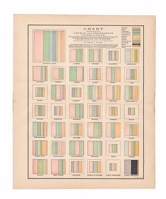 Original antique color chart of US church distribution from 1887 encyclopedia -
