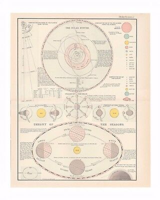 Antique color print of celestial phenomenon from 1898 Home Reference Library