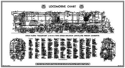 "Union Pacific ""Challenger"" 4-6-6-4 Steam Locomotive Chart"