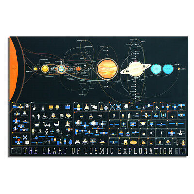 Cosmos Solar System Space Universe Patterns Silk Cloth Poster Home Decor 36x24''