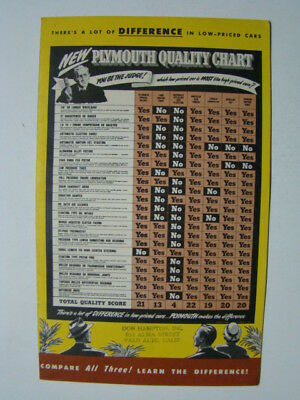 New Plymouth Quality Chart Comparison Ford Chevy Packard Cadillac Booklet 1949